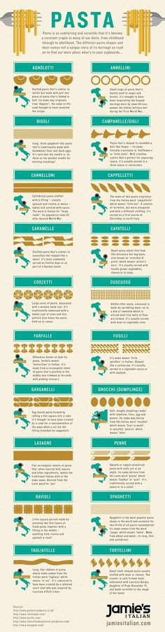 Jamies-Italian_VSo many different pasta shapes! have a look at this pasta shapes infographic they need their own dictionary Jamie's Italian, Italian Pasta, Italian Cooking, Italian Recipes, Fun Cooking, Cooking Tips, Cooking Games, Cooking Recipes, Pasta Formen