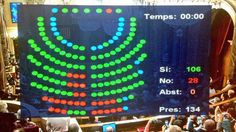 September 19, 2014. The Parliament of Catalonia has approved by large majority the law that will give legal support to the non binding consultation of opinion on independence scheduled for next November 9. The Madrid Government has already announced that it will present this law to the Constitutional Court and that will prevent the query by all means.