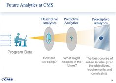 Future of Analytics at CMS (Centers for Medicare and Medicaid Services)