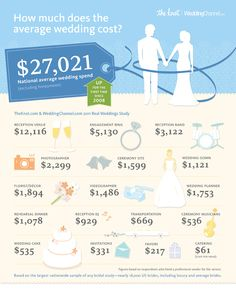 2011 Real Weddings Study Results from TheKnot.com and WeddingChannel.com  | The Budget Savvy Bride
