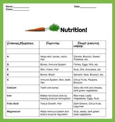 Nutrition and Health LessonThis is 2 pages of reading, 1 page quiz, and and answer key for the teacher.The reading takes the students through a rudimentary chart explaining the common vitamins and minerals, their uses, and where found in foods. The lesson goes on to explain about Proteins, Fiber, and Simple and Complex carbohydrates.There is a quiz for testing the reading.