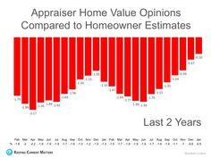 The gap between homeowners estimates and bank appraisals narrows to lowest mark in 2 Years. In today's housing market, where supply is low, demand high. Notary Public, Refinance Mortgage, Real Estate Information, Real Estate News, Golden Rule, Home Ownership, Real Estate Marketing, Stress Free, Gap
