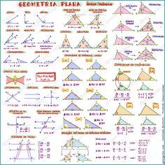 Mapa mental Geometria Plana I
