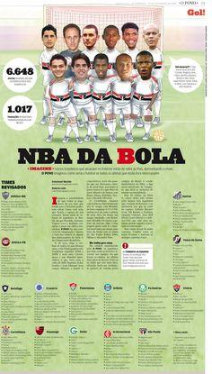 Baita página do Jornal, O Povo, usou a ideia em mostrar como seria se todos os jogadores que jogam fora  retornassem em seus clubes para jogar. Bom uso da fusão de ilustração com foto no time do São Paulo, que foi o contemplado, os demais, como tabela.