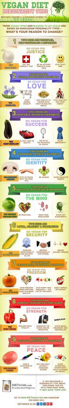 Vegan Diet Personality Types   Motivate Yourself and Convince Others to Go Vegan   Based on Enneagram Types   What's Your DIETnosis?