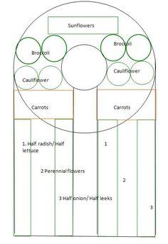 Building a Keyhole Garden Bed