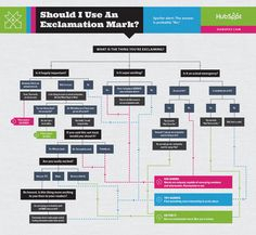 Use this handy flowchart from @HubSpot to decide when you should (and shouldn't) use an exclamation mark.