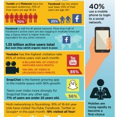 Statistics about social media networks in 2014 and current trends