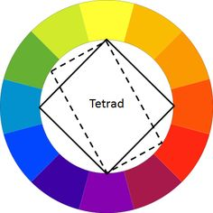 TETRAD: A four-hue color system that is balanced based on either a square or rectangle inscribed in the color wheel.