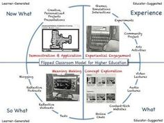 Flipped Classroom Model for Higher Education