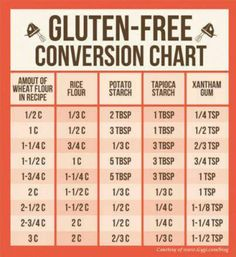 The Gluten-Free Conversion Chart! So helpful for converting wheat flour recipes to rice flour, etc. Good to know for friends and family with Celiac. Gluten Free Diet, Foods With Gluten, Gluten Free Cooking, Gluten Free Desserts, Dairy Free Recipes, Gf Recipes, Celiac Recipes, Healthy Cooking, Rice Flour Recipes