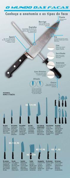 Os tipos de facas na cozinha - Infográficos - ClickGrátis