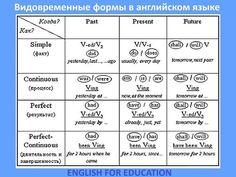 Видовременные формы глагола в английском языке
