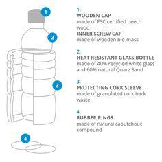 1. Wooden cap, inner screw cap 2. Heat resistant glass bottle (up to 70°C / 158° F) 3. Protecting cork sleeve 4. Rubber rings   #naturesdesign #waterbottle #bottle #lagoena #ecofriendly #water #floweroflife #goldenratio #energetized #vitalized