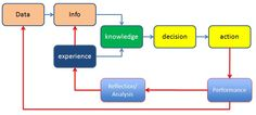 Where does Knowledge come from? Decision, Control, Reflection, Infographic, Knowledge, Management, Infographics, Visual Schedules