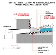 Flat Roof Detail Without Parapet Flat Roof Roof Insulation Details Flat Roof Waterproofing