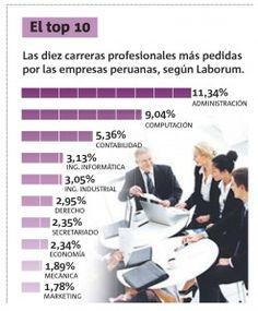 Las 10 carreras más demandadas por las empresas en Perú #infografia