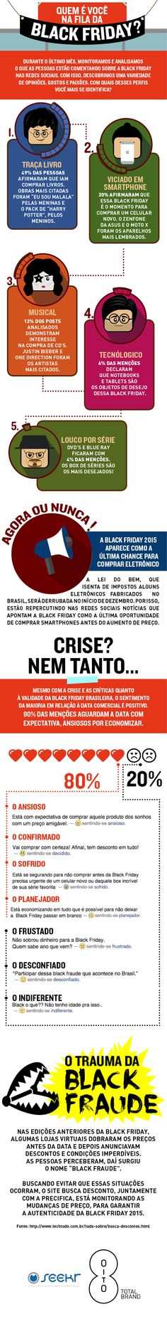 Quem é você na fila da Black Friday? Infográfico traça perfil dos consumidores brasileiros.