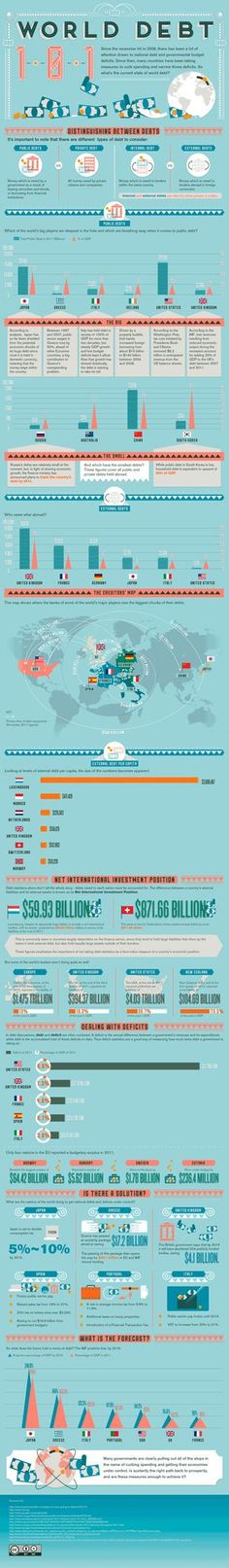 World Debt Infographic