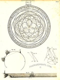 1802 Astronomy - The Earth and the relative movements of the Sun, Mercury, Venus