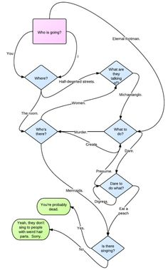 """Flow Chart for T.S. Eliot's """"The Lovesong of J. Alfred Prufrock""""    Perfect for when you're, like, formulated and sprawling on a pin. Or pinned and wriggling to the wall. And can't begin to spit out the butt-ends of your days and ways. Or something."""