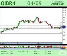 OI - OIBR4 - 04/09/2012 #OIBR4 #analises #bovespa