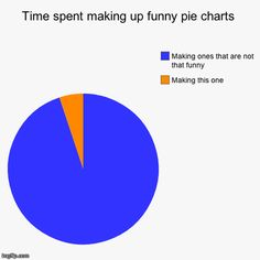 Time spent making funny pie charts (pie chart)