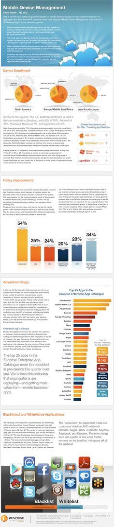 Mobile Device Management Cloud Report - Q2 2012