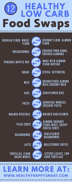 All the foods you love, low carb style.  #LowCarb #Keto #LowcarbSwaps #LowcarbPizza #Lowcarbrecipes #HealthyHappySmart
