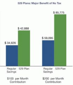 What is a 529 plan? Article on what a 529 college savings plan is and why it's the most popular option out there.