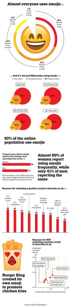 Emoji Use - 2015 Emogi Report Infographic Via: Dutchcowboys.nl