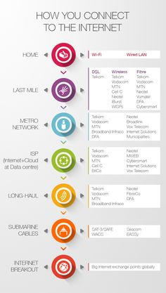When your laptop, tablet, or smartphone connects to the Internet, there are many network components involved. Infographics, South Africa, Computers, Connection, Internet, Infographic, Info Graphics, Visual Schedules