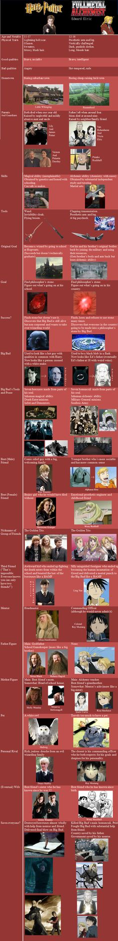 Comparing harry potter and edward elric. CONTAINS HUGE SPOILERS!