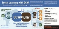 Social Learning with OCW