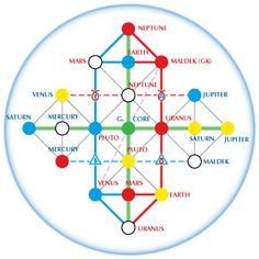 Hunab Ku 21 Structure - Showing planet locations