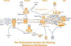 Limelight Orchestrate : solution de distribution numérique - Une nouvelle solution de diffusion de contenu numérique pour les développeurs et les éditeurs de jeux, assurant ainsi la fiabilité de la diffusion des jeux sur n'importe quel terminal à l'échelle ...