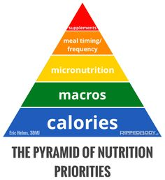 The-Pyramid-Of-Nutrition-Priorities-v1.1.png