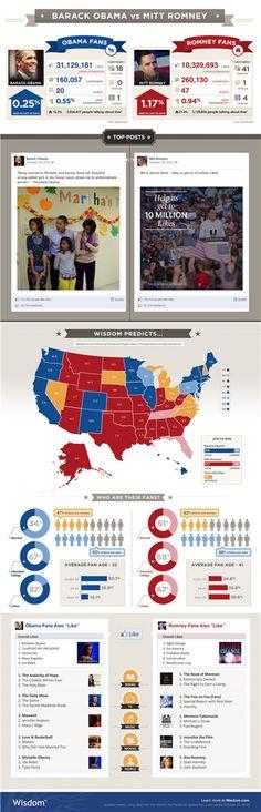 Infografía sobre la participación en Facebook durante la campaña electoral