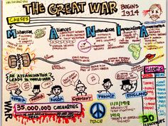 Causes of WWI- sketch notes Mrs. Sandoval- ERHS
