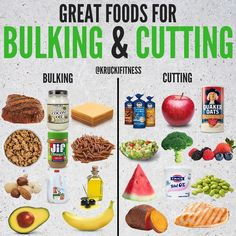 Keep It Clean. Back then lifters would consume just about anything sweets processed foods meats loaded with saturated fats and even fast foods in the name of adding mass. That led to ginormous weight swings equaled only by the time it required to diet. Food To Gain Muscle, Muscle Building Foods, Muscle Food, Foods That Build Muscle, Muscle Building Women, Build Muscle Women, Muscle Diet, Muscle Mass, Bulking Meals