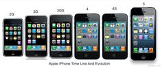 Apple's development process produced one of the most popular products in recent memory in the iPhone line. Hundreds of people stand in line for hours around the country to see what Apple's development team has come up with in the newest generations of the popular smart phone.