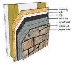 Superb Stone Veneer Installation Tips · Stone Veneer SidingOutdoor ...