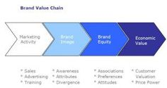 Different take on the brand equity model