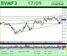 BMFBOVESPA - BVMF3 - 17/09/2012 #BVMF3 #analises #bovespa