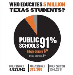 Texas ranks second nationally in total public school enrollment, but 45th in the nation in per-student spending in 2011-2012. Texas schools continue to suffer as a result of 2011 funding cuts.