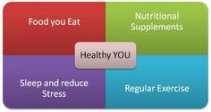 Four steps to better health