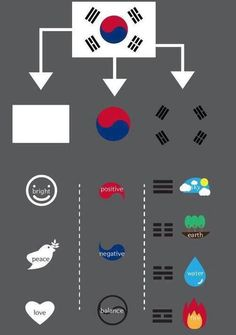 My nationality is Korean. I was born in Korea and all my family were born in Korea. So, many Koreans who surround me influence to make my identity as Korean. And I'm proud of myself as Korean. Then, I picked this Korean flag picture. It represents our spi Korean Words Learning, Korean Language Learning, South Korean Language, Tang Soo Do, Korean Flag, Korean Air, Learn Hangul, Korean Writing, Korean Alphabet