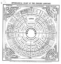 "Vintage chart from 1847 showing a grammar wheel to aid in learning the English language. It was meant to accompany ""Clark's Practical Grammar"" Size: x Gender: unisex. Material: Value Poster Paper (Matte). Sign Language Chart, Sign Language Phrases, Sign Language Interpreter, English Grammar, English Language, Language Arts, Language Lessons, Grammar Chart, Grammar Tips"