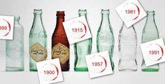Form der Coca Cola Flaschen innerhalb 100 Jahren