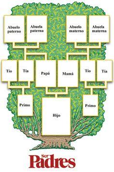 Arbol genealogico | ldereberesfamilia